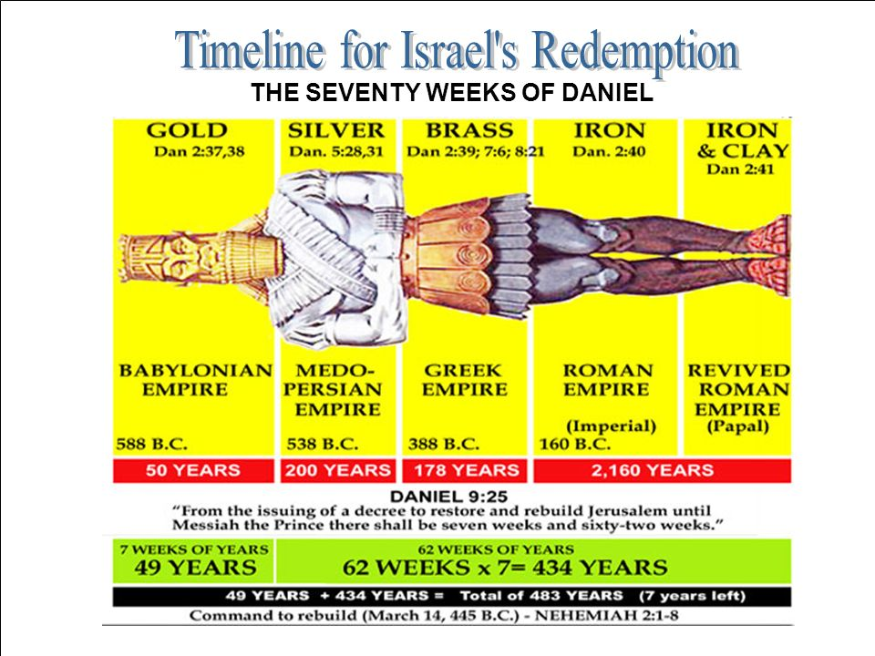 Timeline for Israel s Redemption
