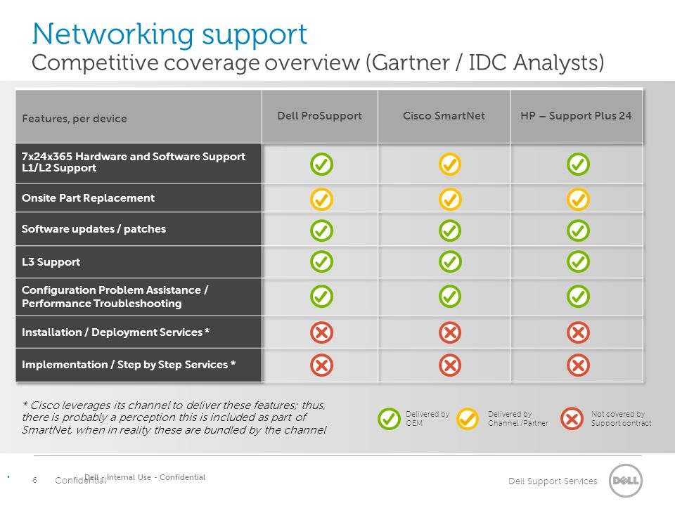Dell ProSupport: Networking support capabilities update