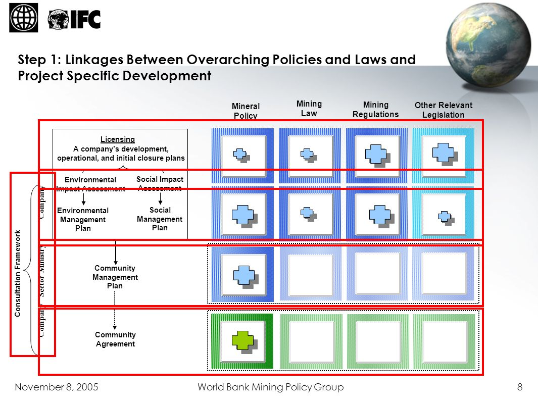 Step 1: Linkages Between Overarching Policies and Laws and Project Specific Development