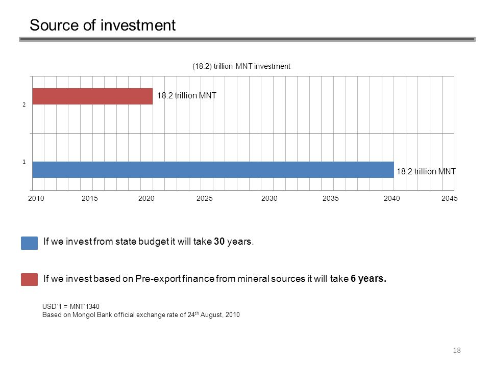 Source of investment 18.2 trillion MNT. 2010. 2015. 2020. 2025. 2030. 2035. 2040. 2045.