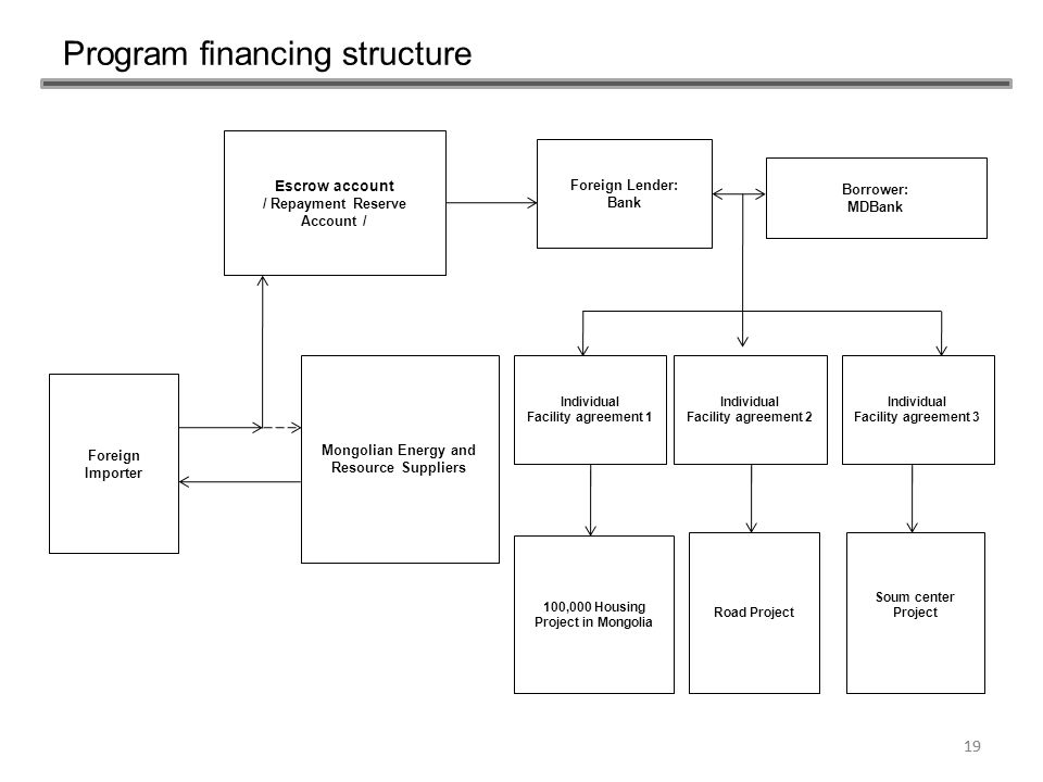 Program financing structure