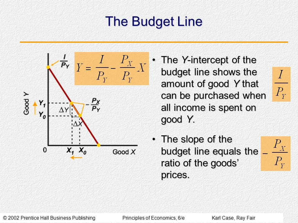 The Budget Line The Y-intercept of the budget line shows the amount of good Y that can be purchased when all income is spent on good Y.