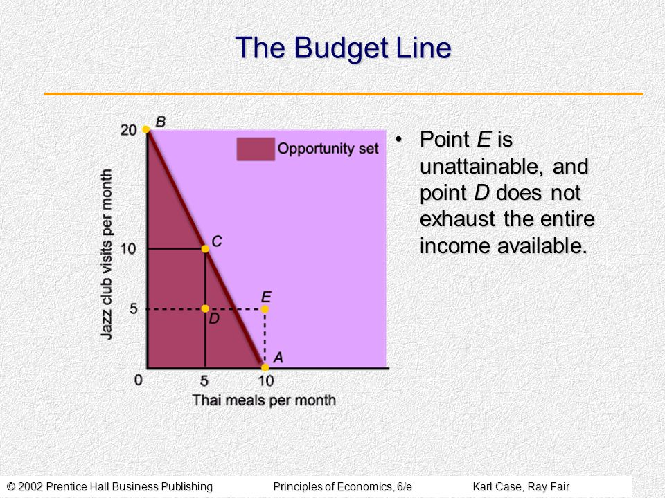 The Budget Line Point E is unattainable, and point D does not exhaust the entire income available.