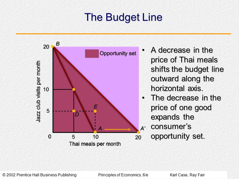 The Budget Line A decrease in the price of Thai meals shifts the budget line outward along the horizontal axis.
