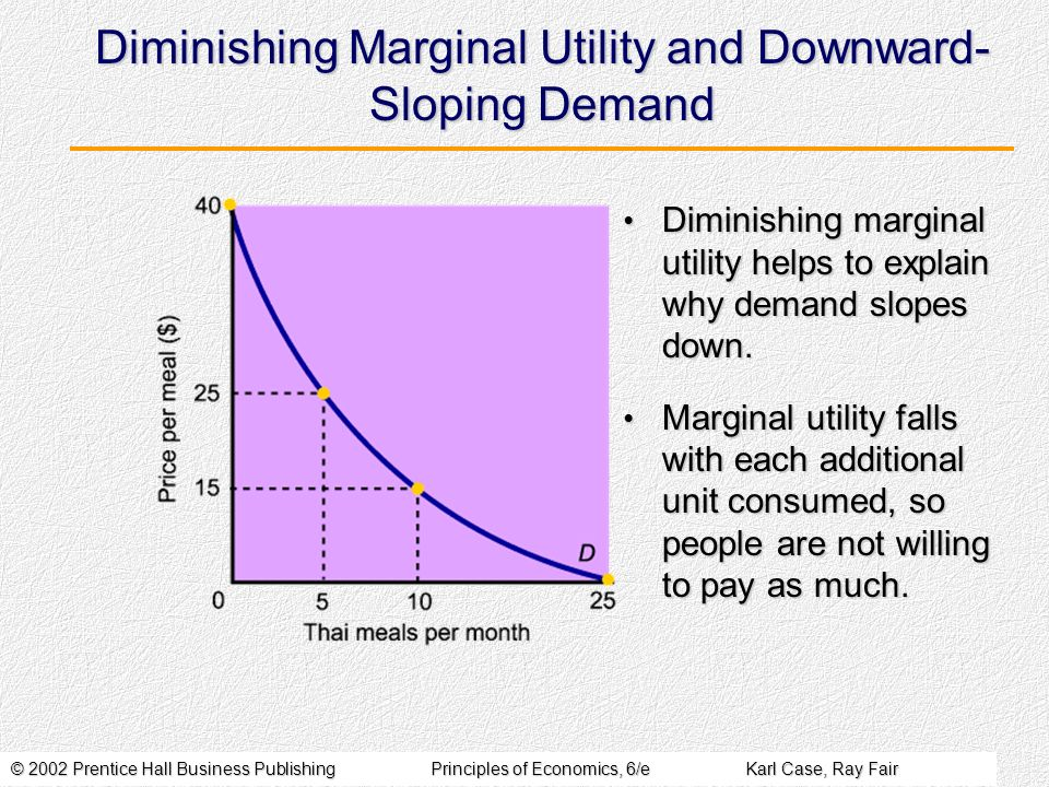 Diminishing Marginal Utility and Downward-Sloping Demand