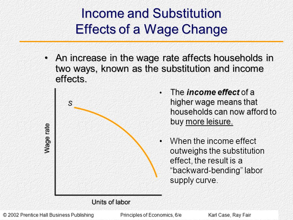 Income and Substitution Effects of a Wage Change