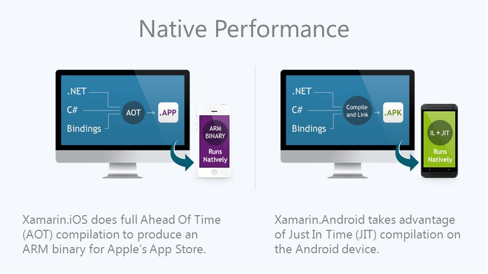 Developing Native iOS, Android, and Windows apps in C# with