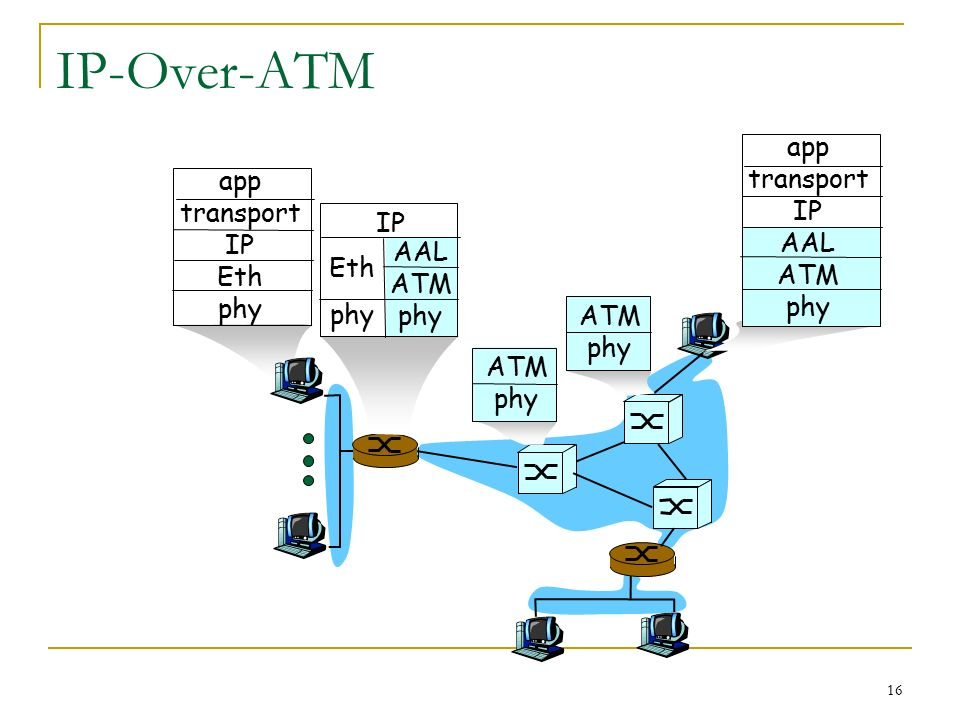 16 Ip Over Atm Aal Atm Phy Eth Ip App Transport