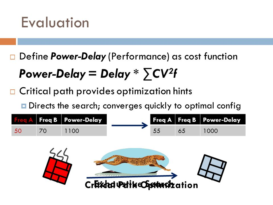 Evaluation Define Power-Delay (Performance) as cost function