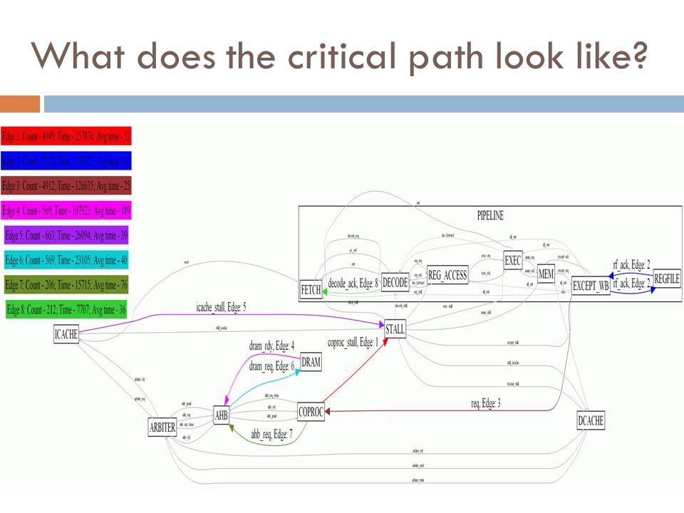 What does the critical path look like