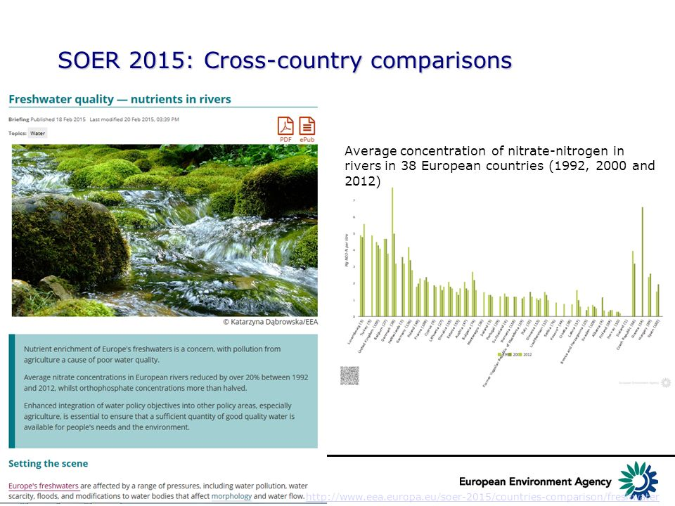 EEAs assessments of the status of Europe's waters - ppt