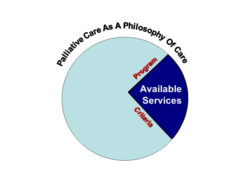 Palliative Care As A Philosophy Of Care