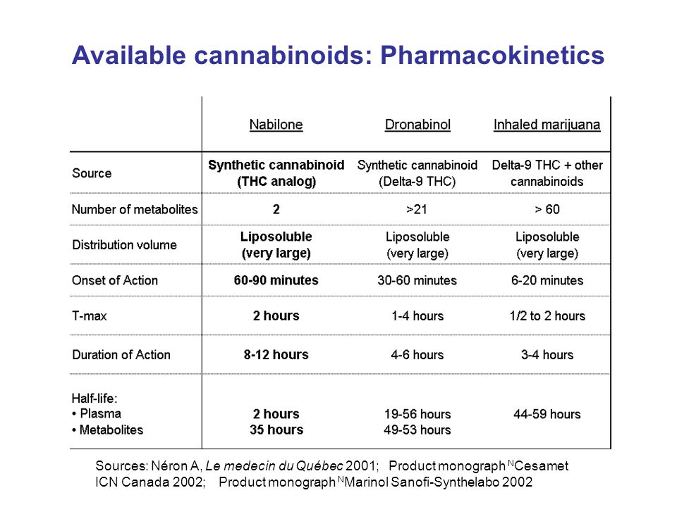 Available cannabinoids: Pharmacokinetics