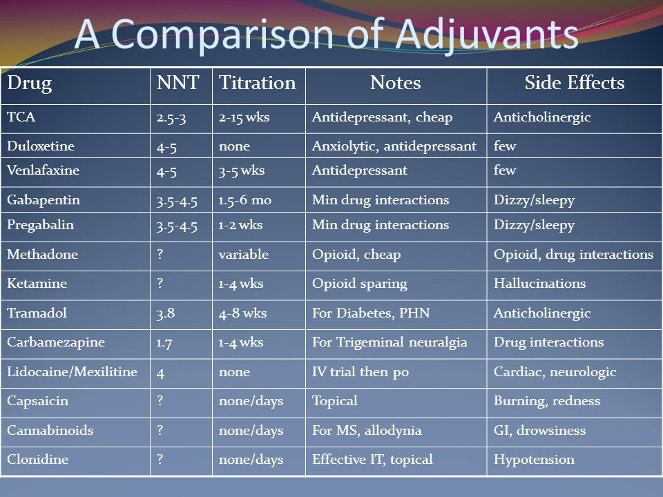 A Comparison of Adjuvants