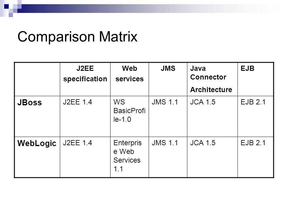 WebLogic Versus JBoss  - ppt video online download