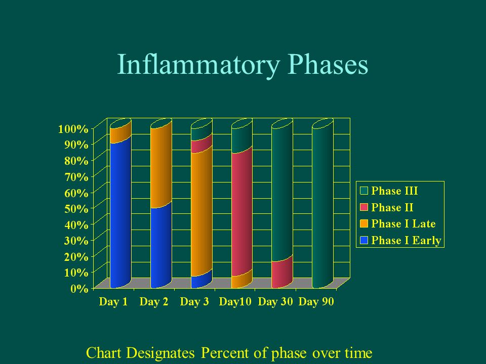 Inflammatory Phases Chart Designates Percent of phase over time