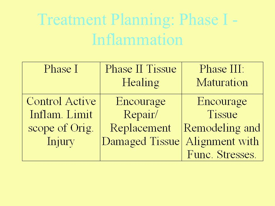 Treatment Planning: Phase I - Inflammation