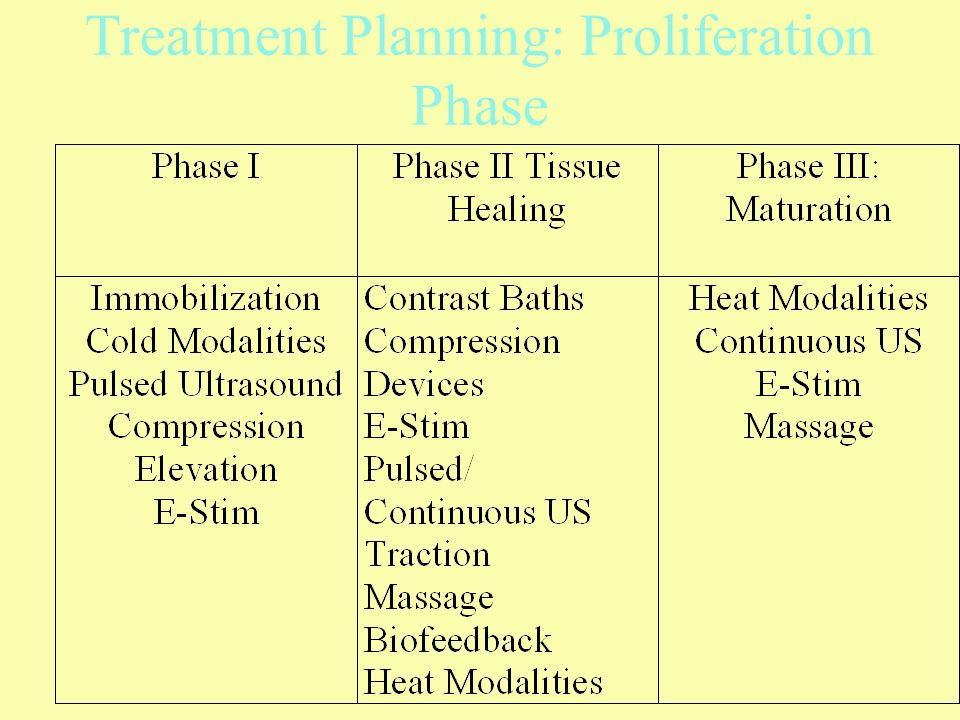 Treatment Planning: Proliferation Phase