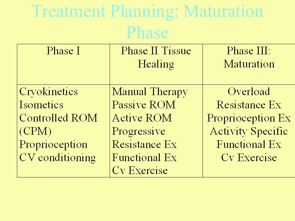 Treatment Planning: Maturation Phase