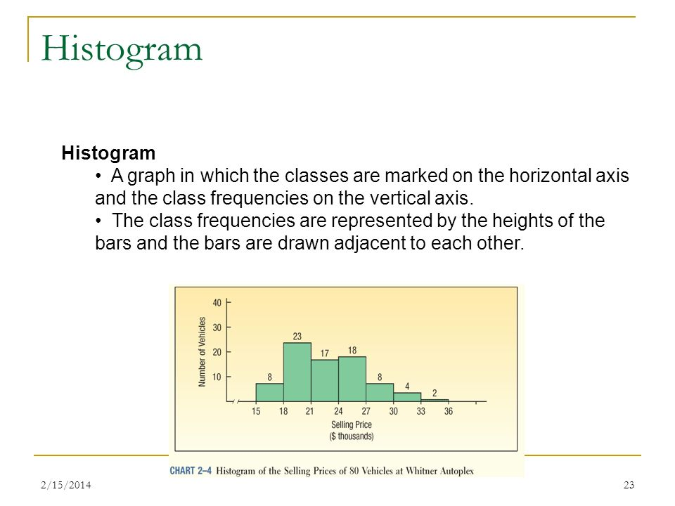 Histogram Histogram. A graph in which the classes are marked on the horizontal axis and the class frequencies on the vertical axis.