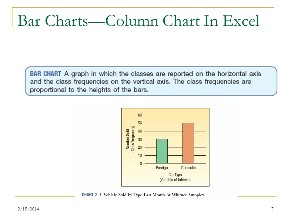 Bar Charts—Column Chart In Excel