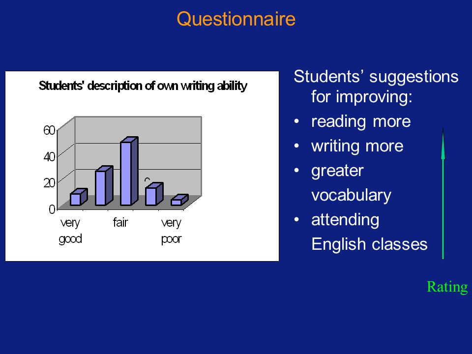 Questionnaire Students' suggestions for improving: reading more