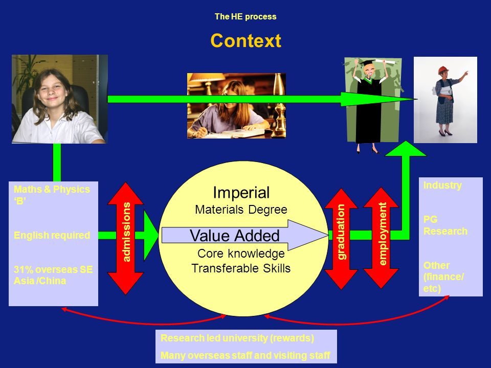 Context Imperial Value Added Materials Degree Core knowledge
