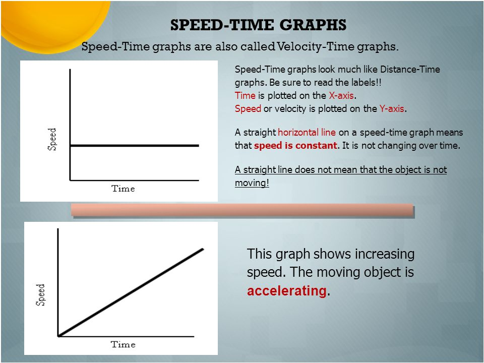 SPEED-TIME GRAPHS Speed-Time graphs are also called Velocity-Time graphs.