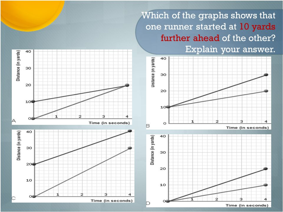 Which of the graphs shows that one runner started at 10 yards further ahead of the other Explain your answer.