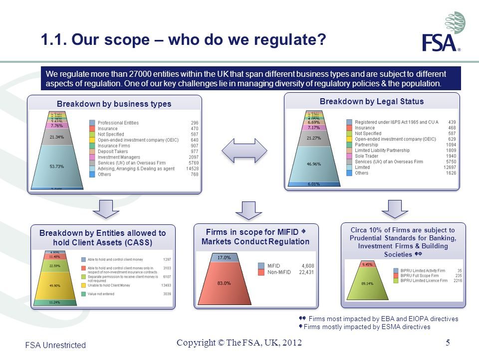 1.1. Our scope – who do we regulate