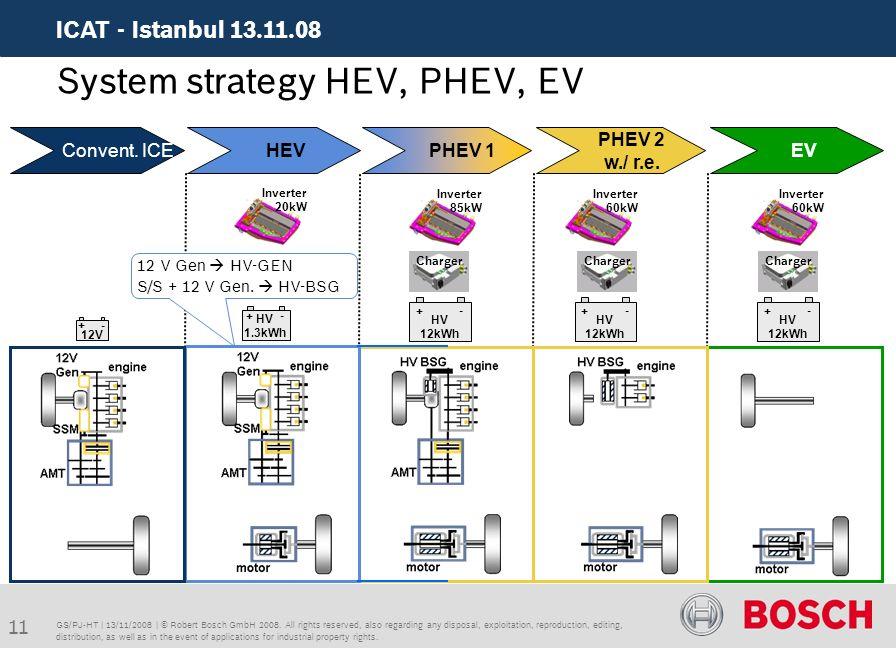System Strategy Hev Phev Ev