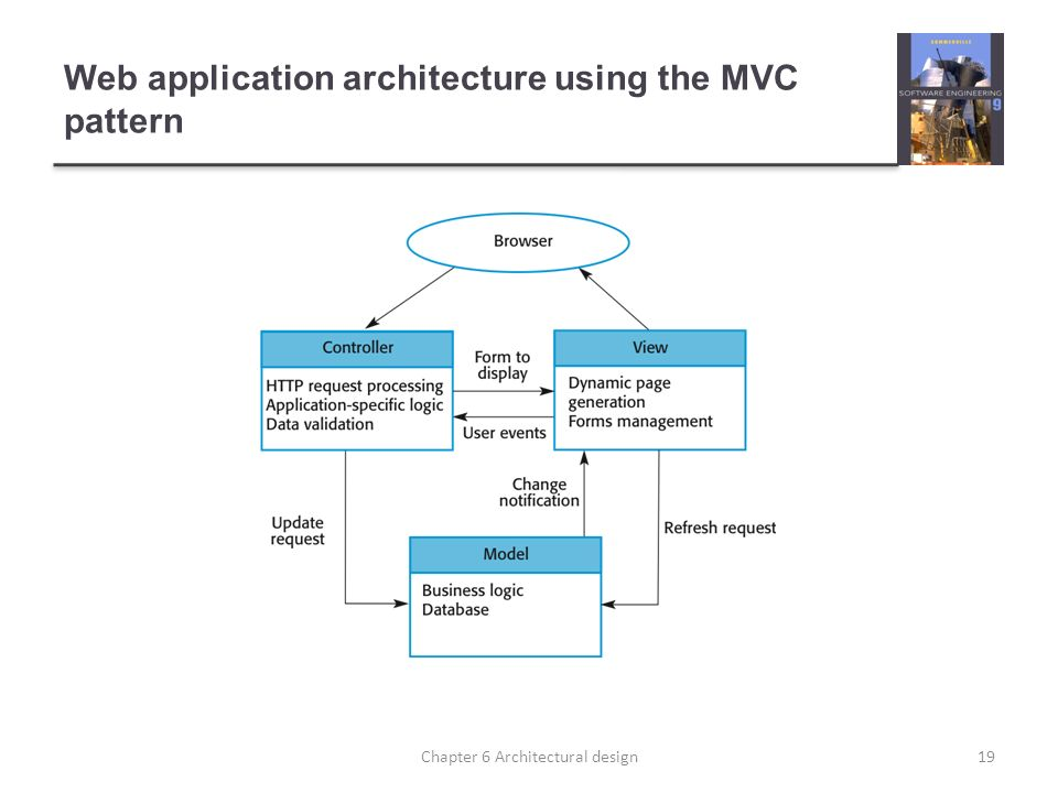Web application architecture using the MVC pattern