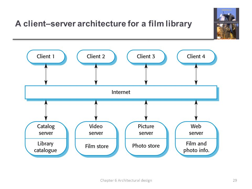 A client–server architecture for a film library