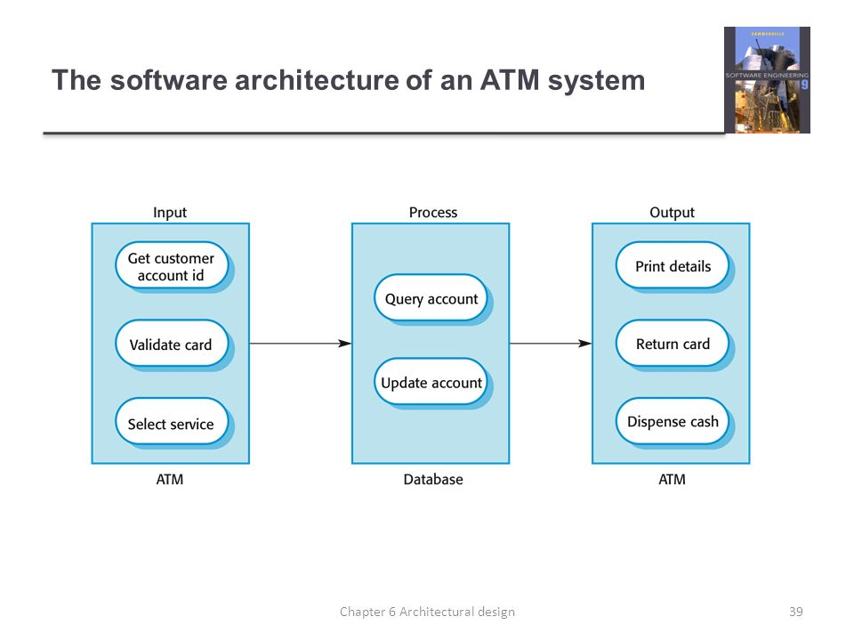 The software architecture of an ATM system