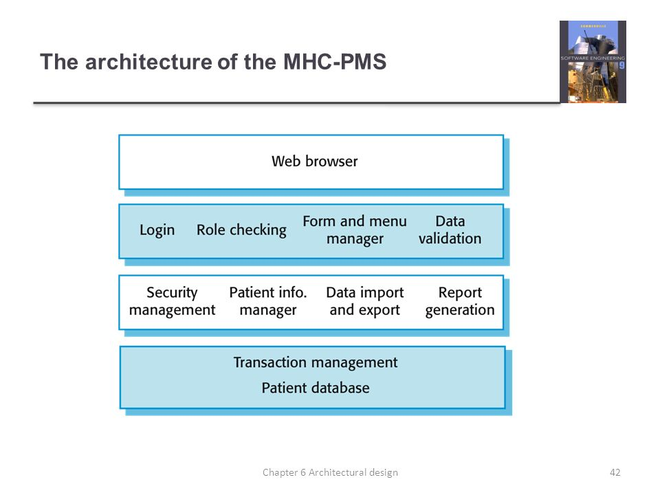 The architecture of the MHC-PMS