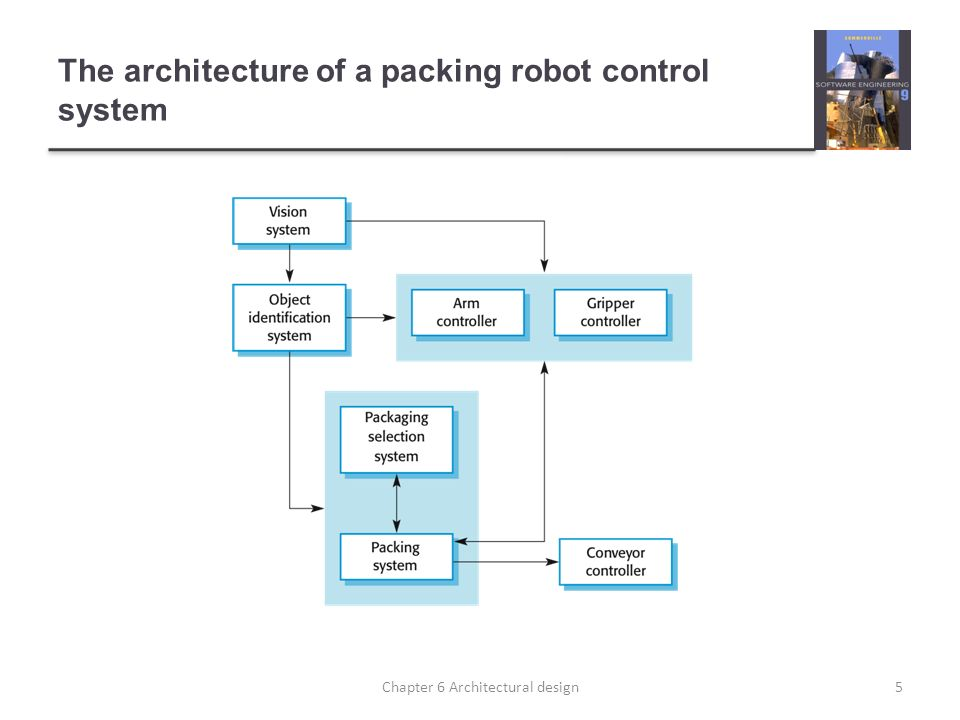 The architecture of a packing robot control system
