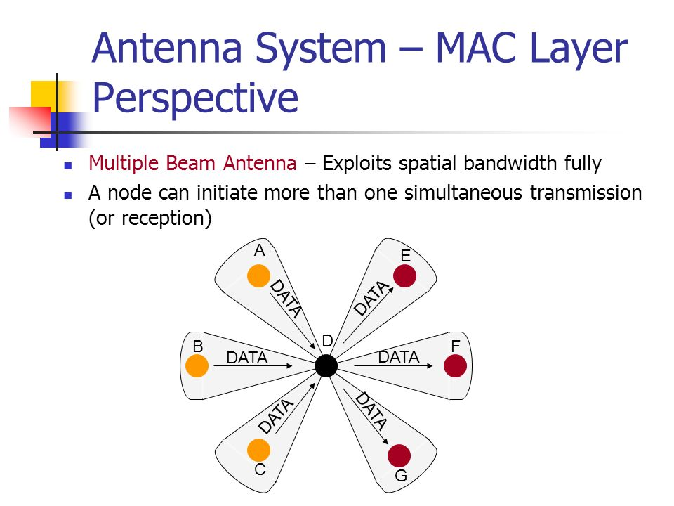 Antenna System – MAC Layer Perspective