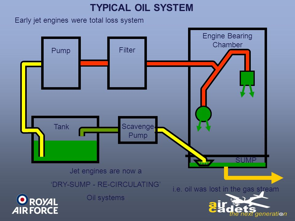 Distribution And Lubrication Ppt Video Online Download. Typical Oil System Early Jet Engines Were Total Loss. Wiring. Jet Engine Diagram Oil On At Scoala.co