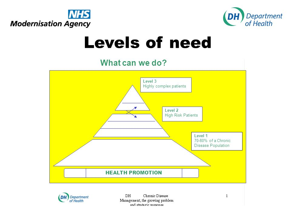 Levels of need What can we do HEALTH PROMOTION Level 3
