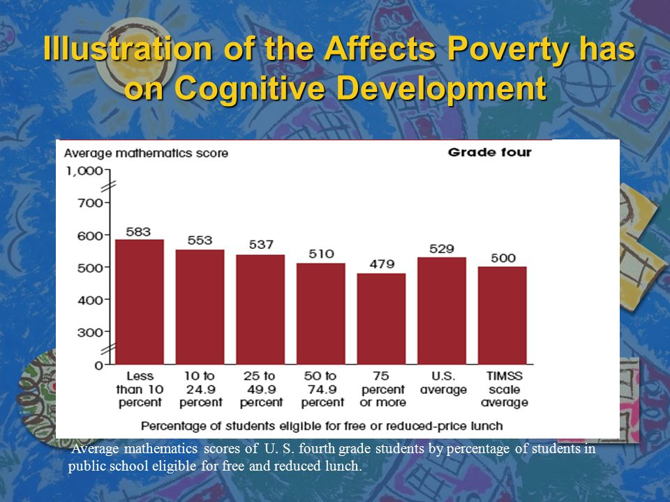 poverty and cognitive development