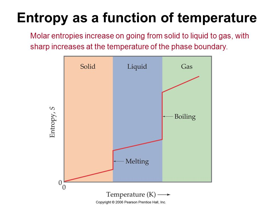 Entropy as a function of temperature