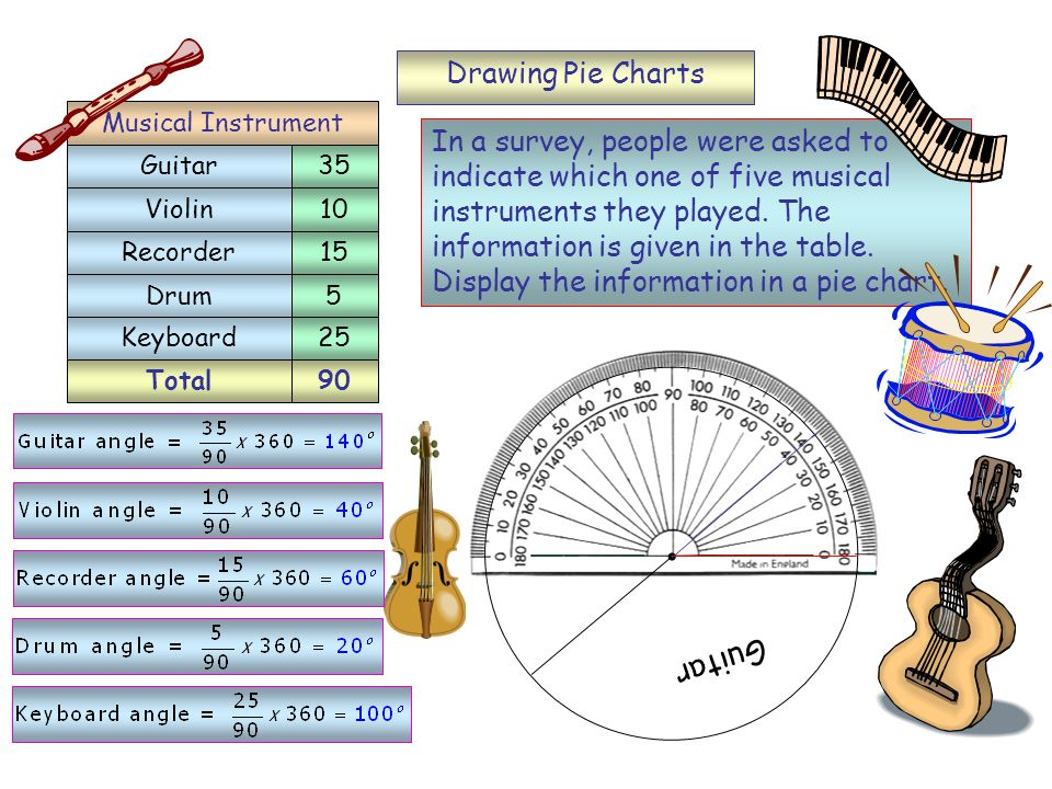 Guitar Drawing Pie Charts