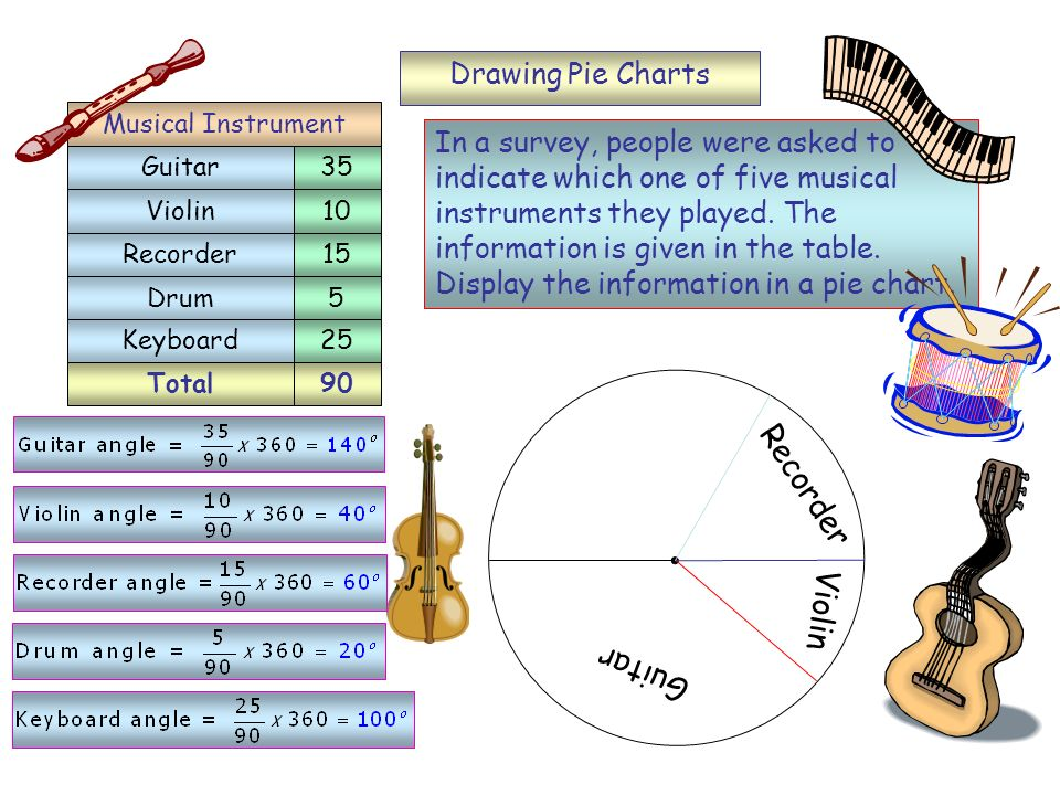 Recorder Violin Guitar Drawing Pie Charts