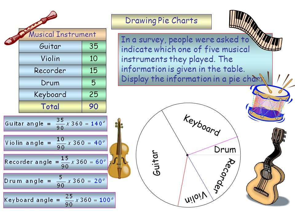 Keyboard Drum Guitar Recorder Violin Drawing Pie Charts