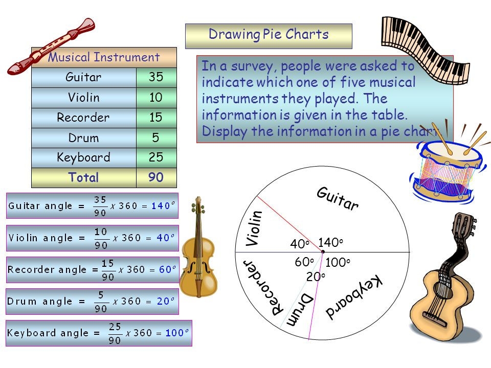 Guitar Violin Recorder Keyboard Drum Drawing Pie Charts