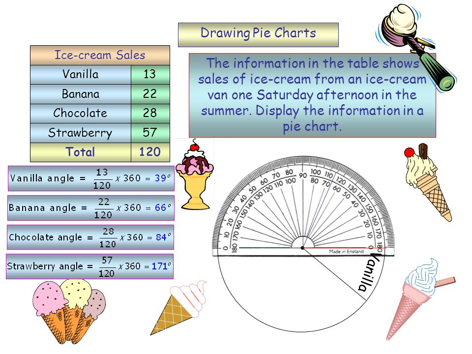 Vanilla Drawing Pie Charts