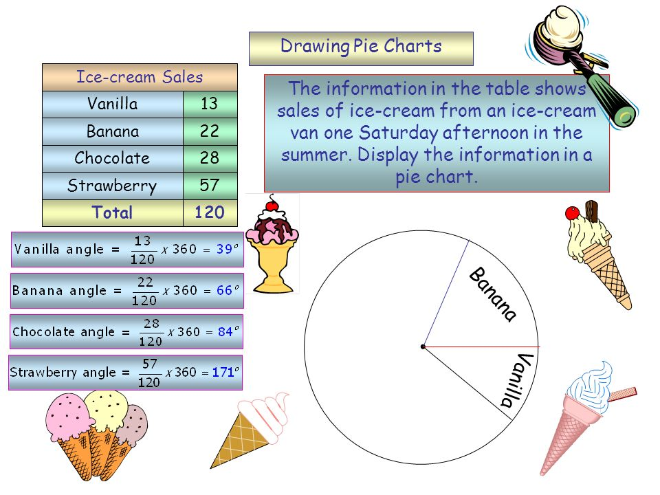 Banana Vanilla Drawing Pie Charts