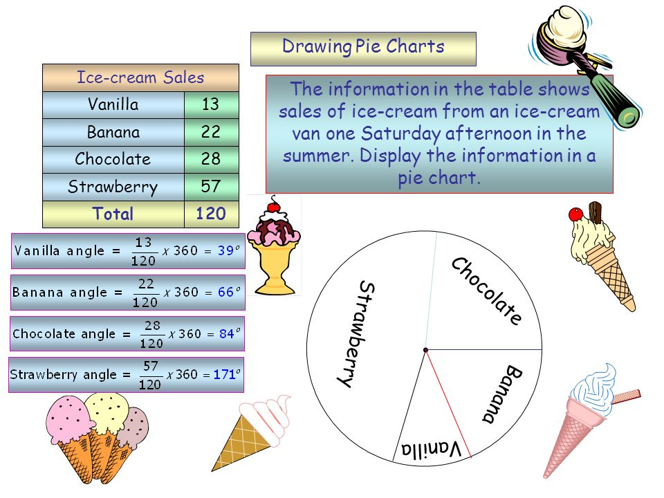 Chocolate Strawberry Banana Vanilla Drawing Pie Charts
