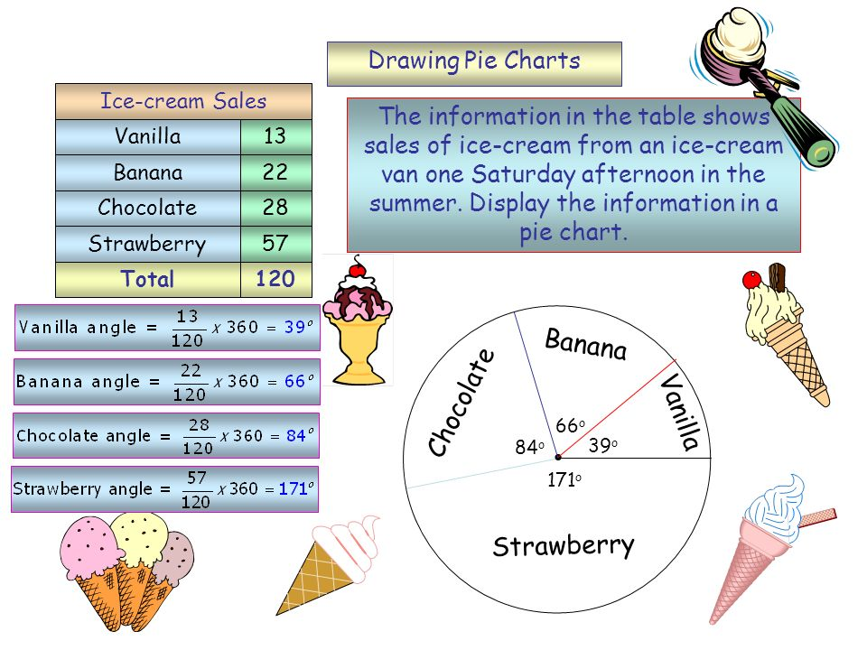 Banana Chocolate Vanilla Strawberry Drawing Pie Charts