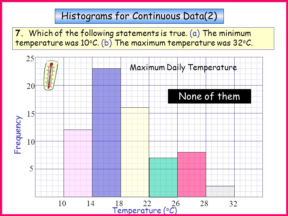 Histograms for Continuous Data(2)